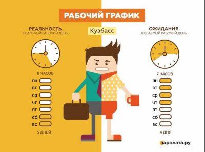 Каждый второй житель Кузбасса хотел бы работать четыре дня в неделю